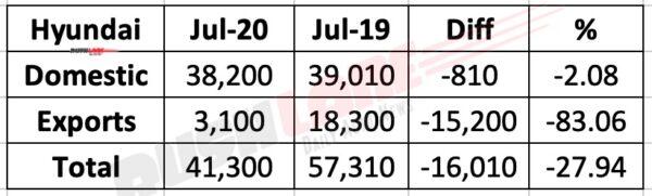 Hyundai India July 2020 Sales