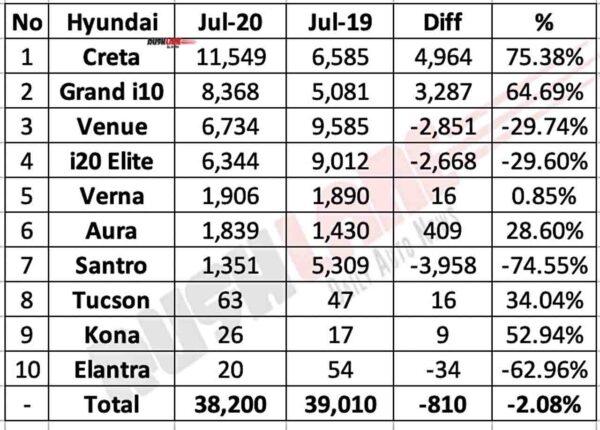Hyundai India Sales Data Break-up July 2020