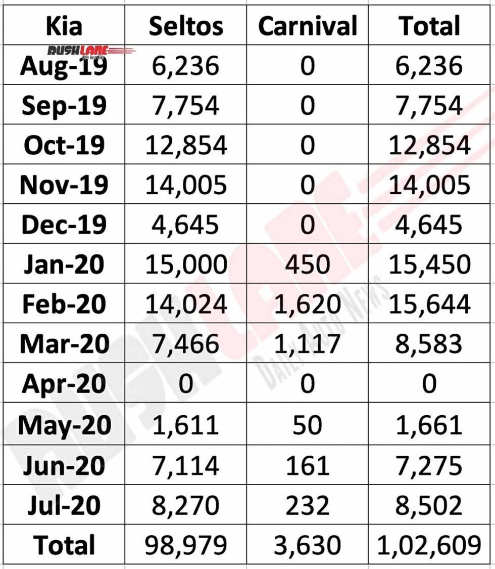 Kia India Sales Till Date
