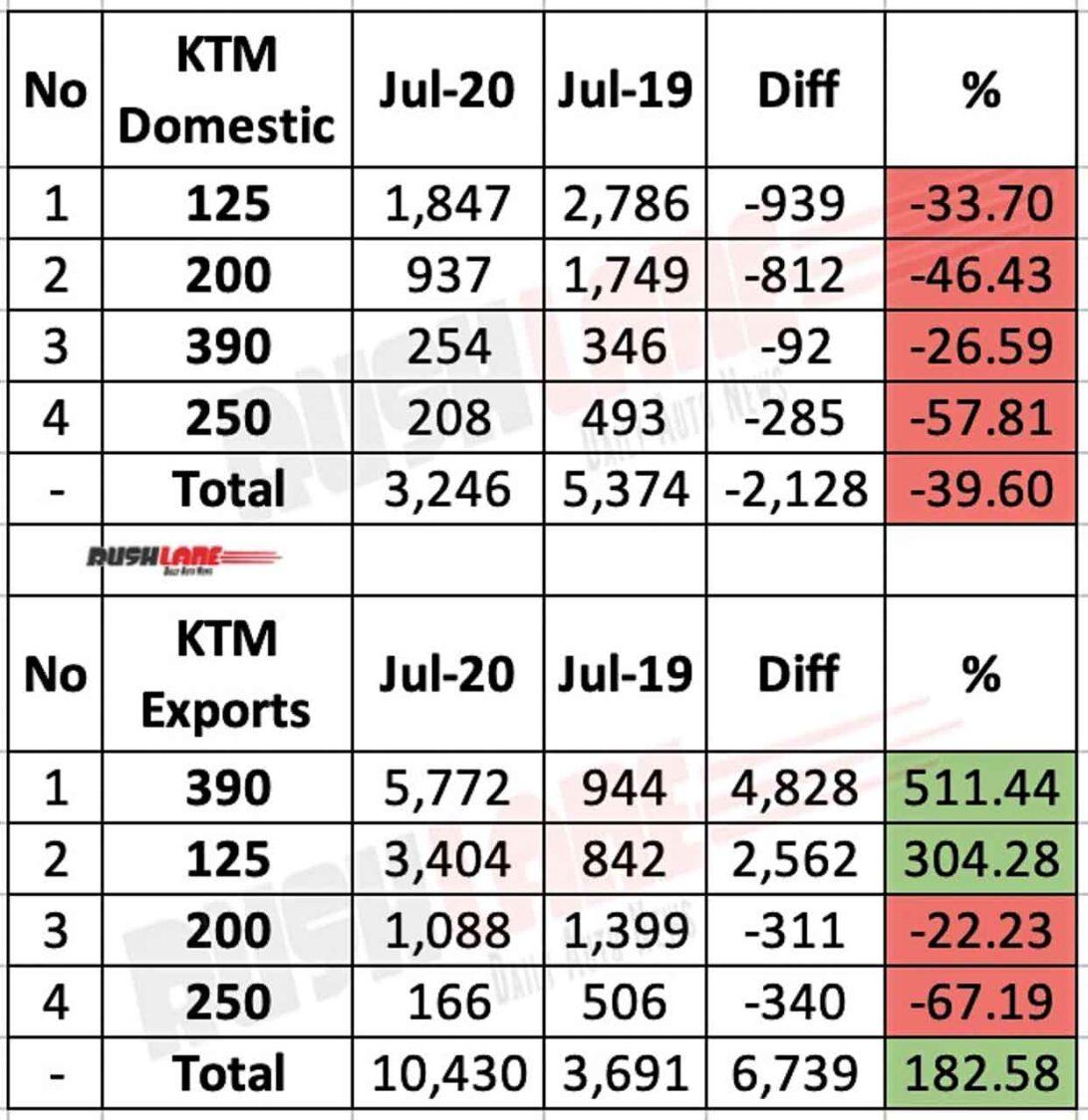KTM India sales, exports - July 2020