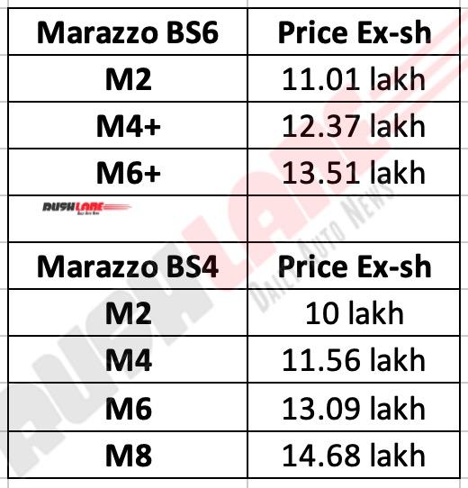 Mahindra Marazzo BS6 Prices