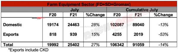 Mahindra Tractor Sales - July 2020