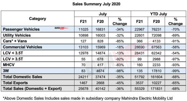 Mahindra Sales July 2020 - CV and PV