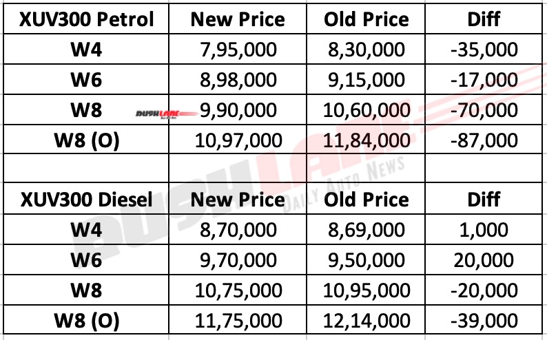 Mahindra XUV300 Prices in Aug 2020
