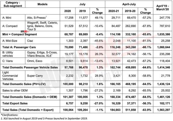 Maruti Suzuki Car Sales July 2020