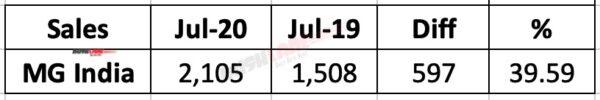 MG Motor India Sales July 2020