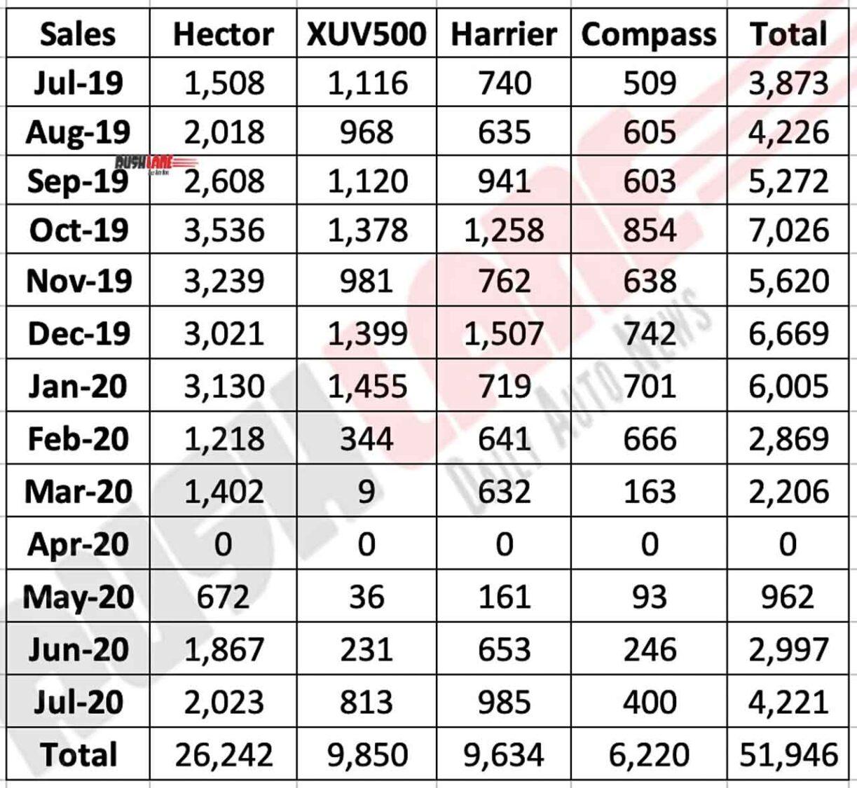 MG Hector sales vs rivals