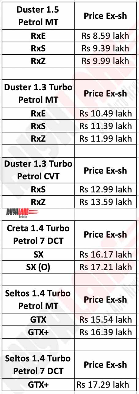 Renault Duster Turbo Petrol Prices