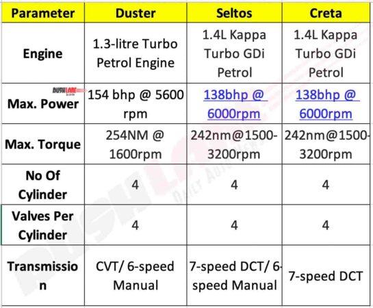 Renault Duster Turbo vs Creta vs Seltos