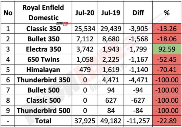 Royal Enfield Domestic Sales July 2020