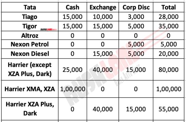Tata Motors Discounts Aug 2020