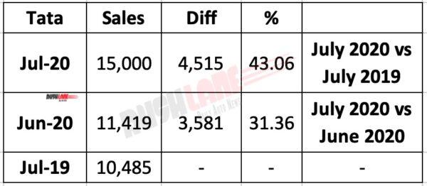 Tata Motors July 2020 Sales