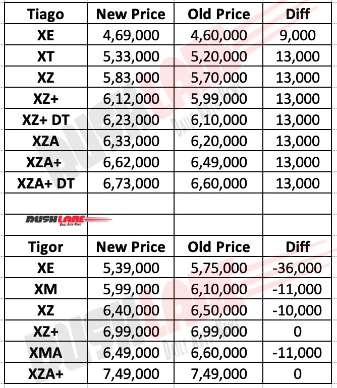 Tata Tiago and Tigor new prices