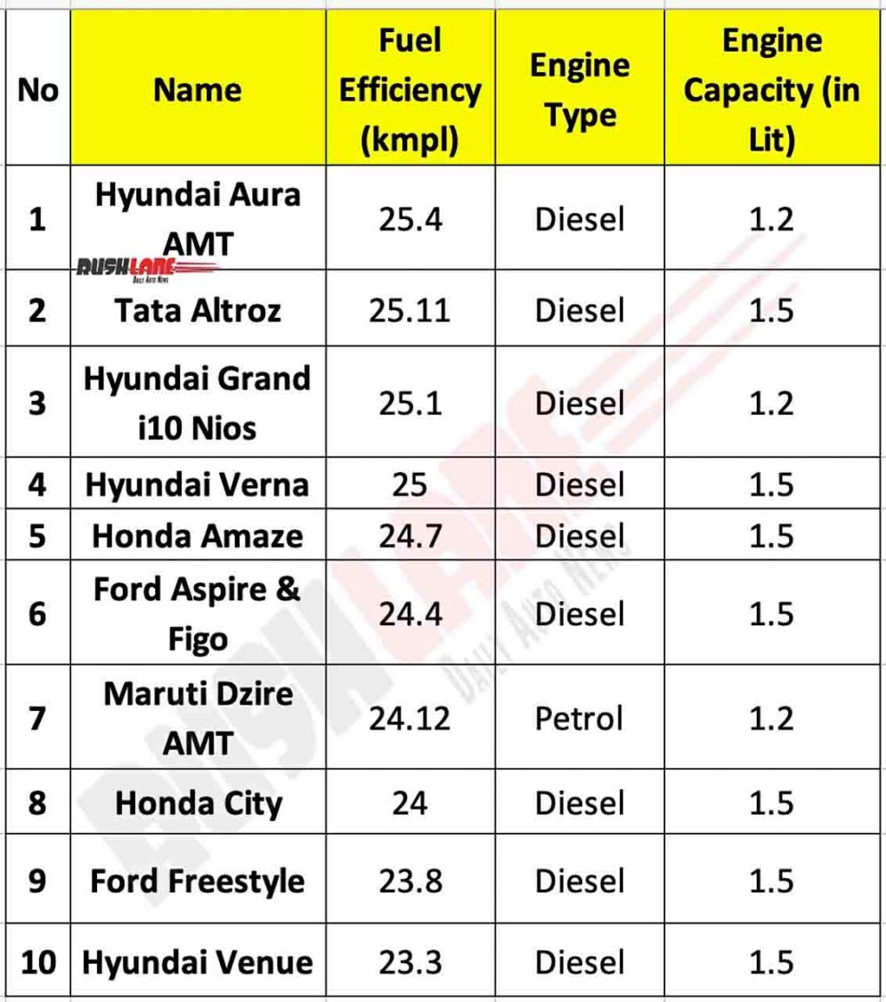 Top 10 fuel efficient cars in 2020