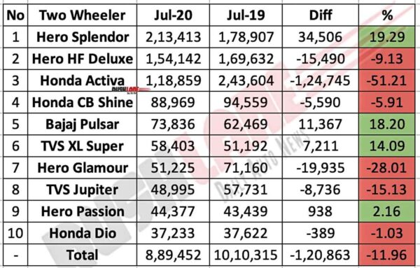 Top 10 Two Wheeler Sales July 2020