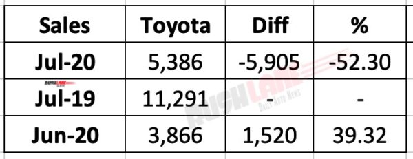 Toyota July 2020 Sales Report