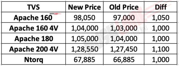 TVS Apache / Ntorq new price list