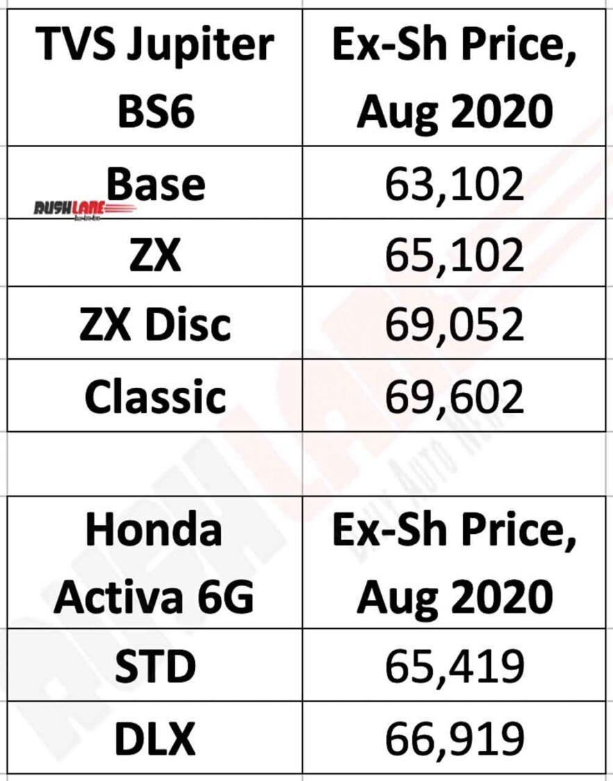 TVS Jupiter vs Honda Activa prices