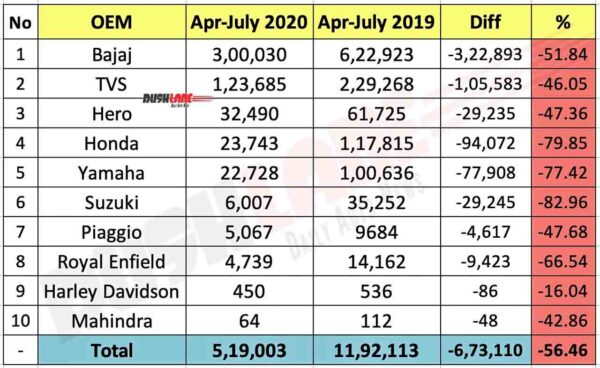 Two wheeler exports from India for April to july 2020