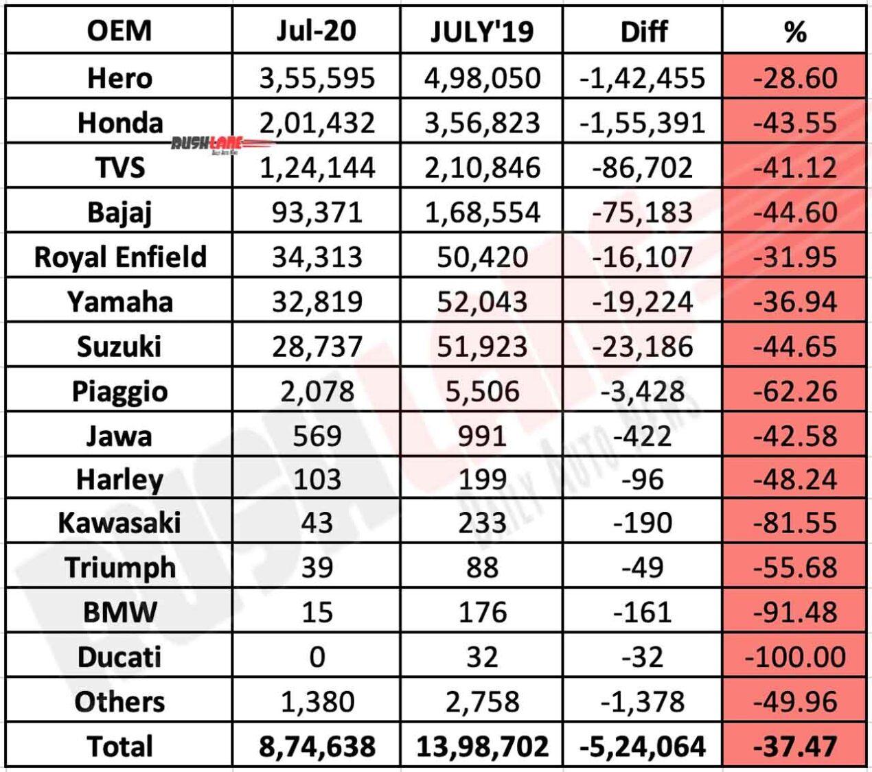 Two wheeler Retail sales - July 2020