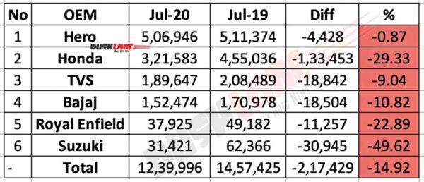 Two wheeler Sales July 2020