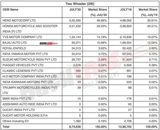 Two Wheeler Retail Sales - July 2020. Source - FADA