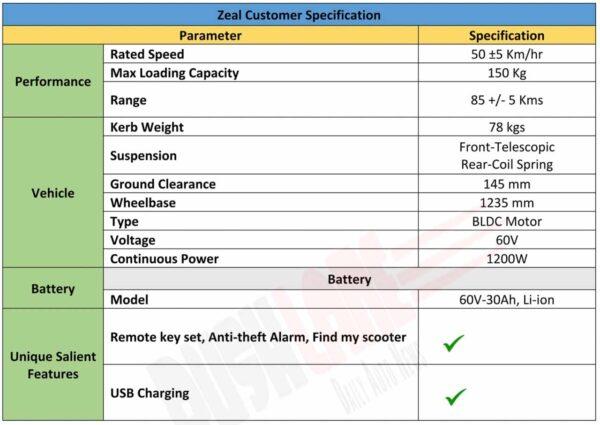 Ampere Zeal Specs