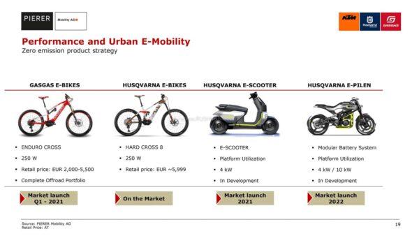 Husqvarna electric motorcycle Bajaj