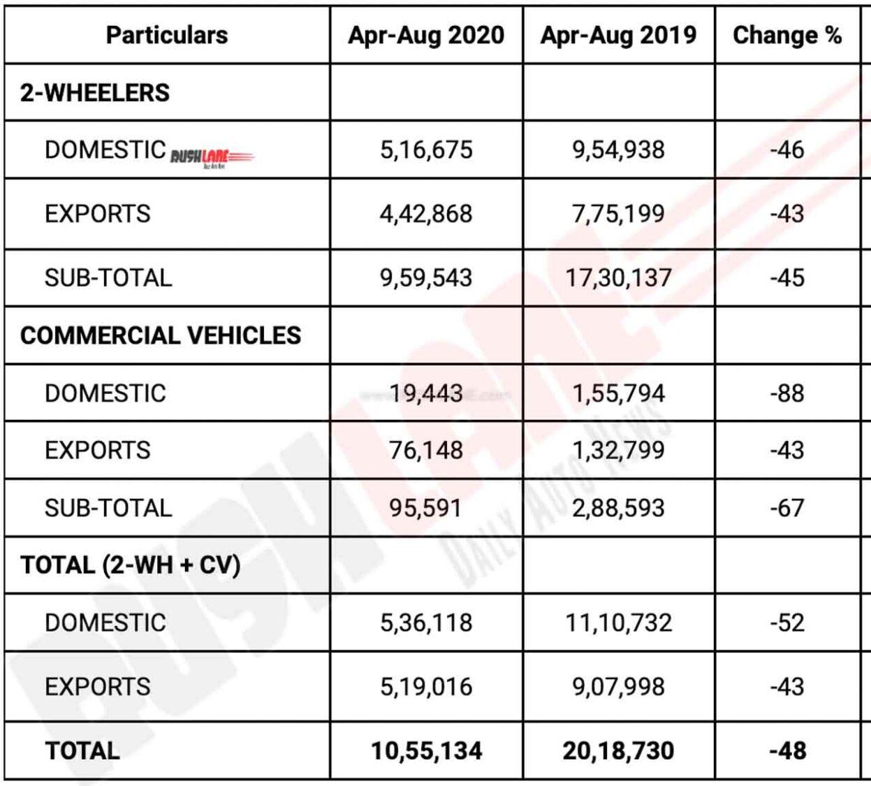 Bajaj Auto Sales April to Aug 2020