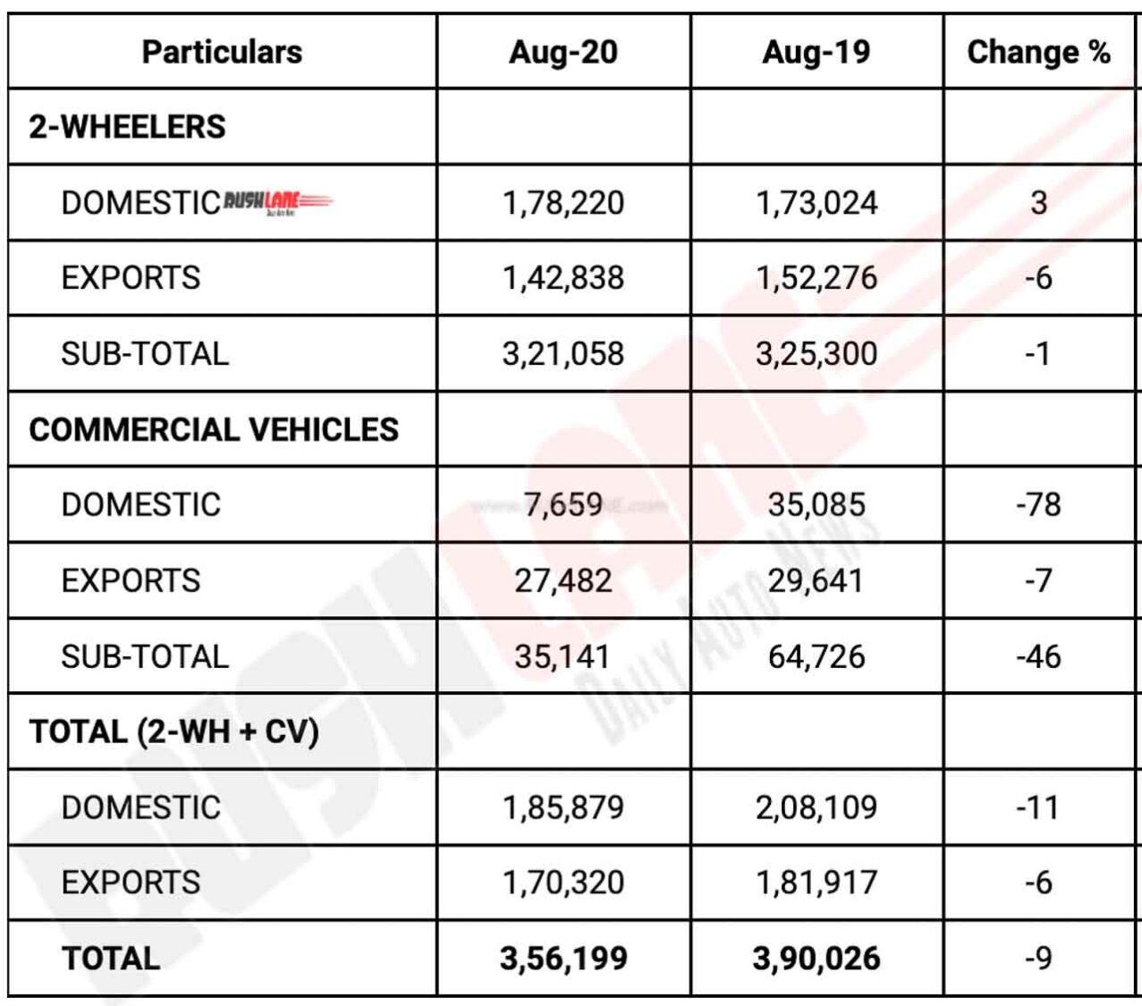 Bajaj Auto Sales Aug 2020