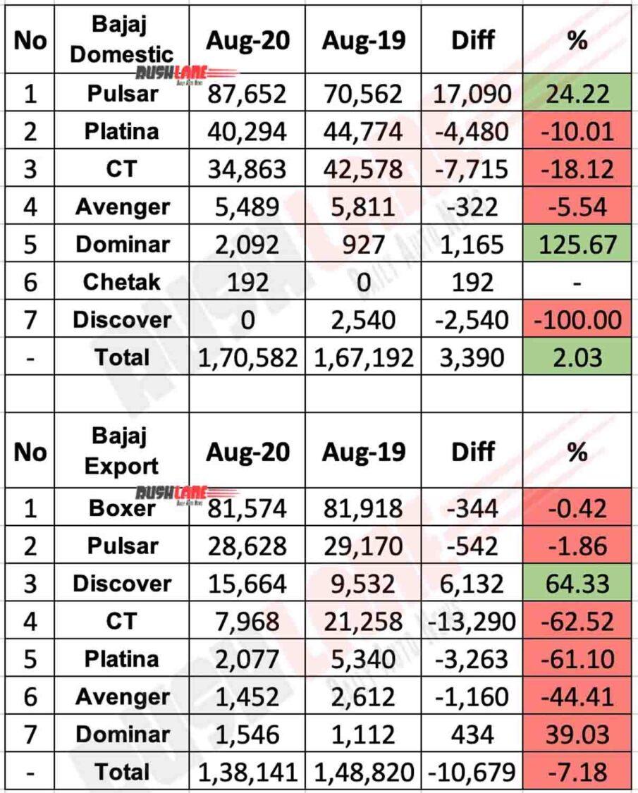 Bajaj Sales and Exports break-up Aug 2020 as per motorcycle brand