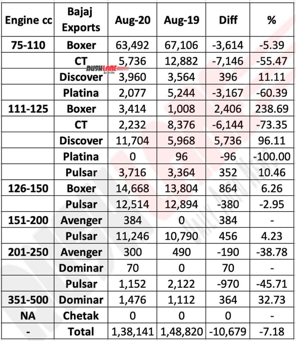 Bajaj Exports break-up Aug 2020 as per engine size