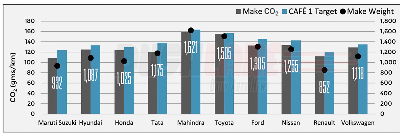 Corporate Sales-weighted Average CO2 Emissions and Kerb weight for top 10 OEM's