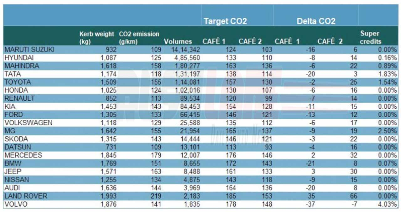 Emissions Performance Dashboard