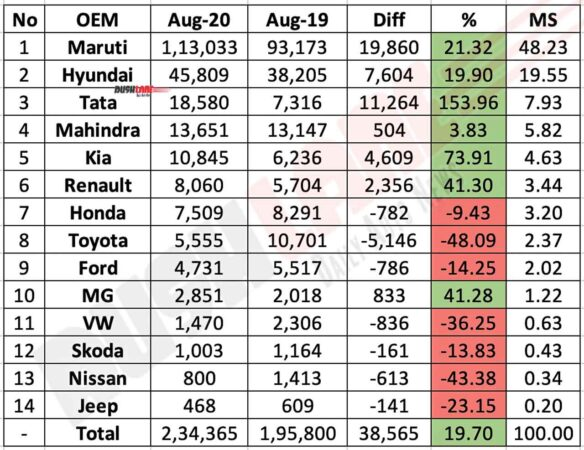 Car Sales Aug 2020 vs Aug 2019 (YoY)