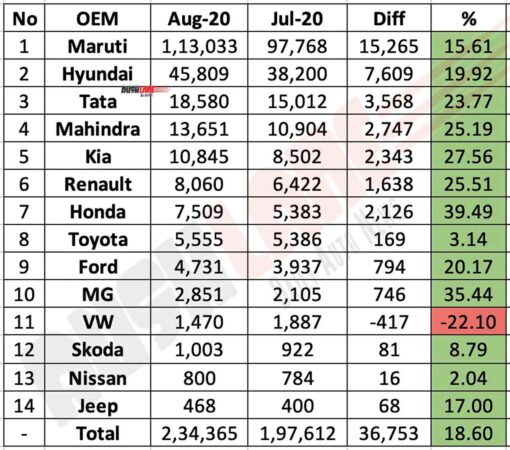 Car Sales Aug 2020 vs July 2020 (MoM)