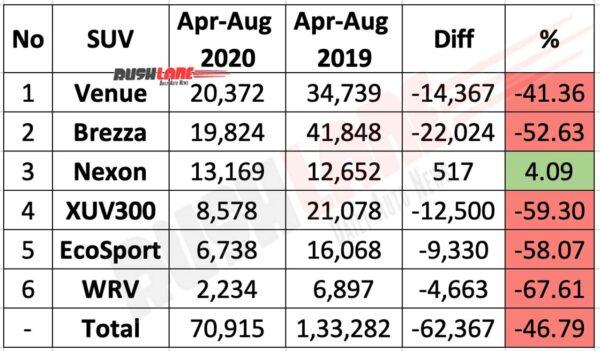 Sub 4m UV sales April to Aug 2020