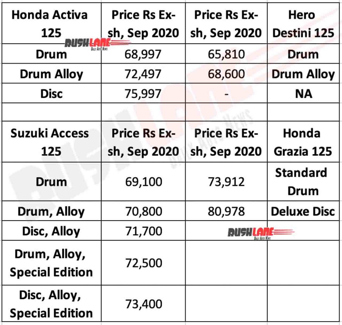 Hero Destini vs Rivals, ex-sh Prices