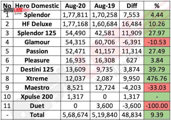 Hero MotoCorp Domestic Sales Aug 2020