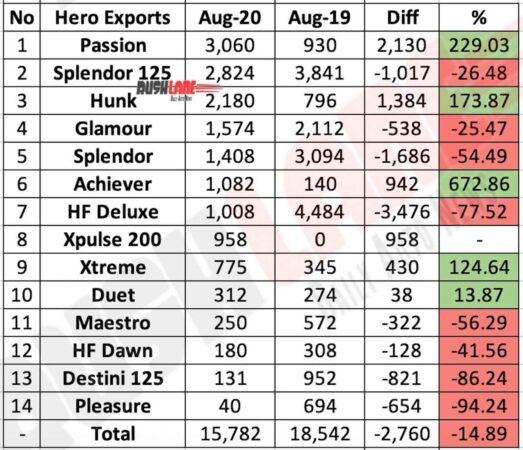 Hero MotoCorp Exports Aug 2020