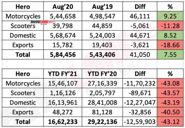 Hero MotoCorp Sales Aug 2020