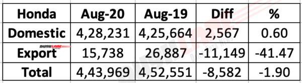 HMSI Sales Aug 2020