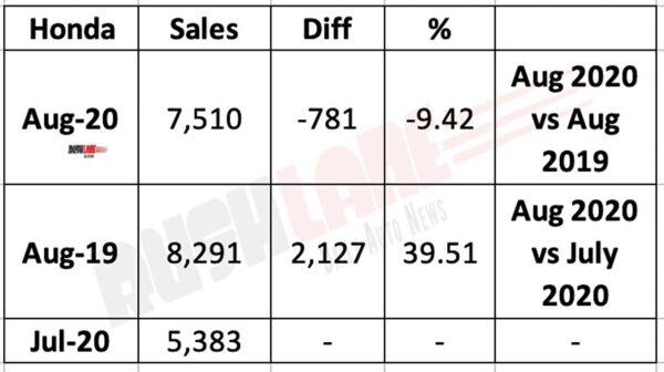 Honda Cars India Sales Aug 2020