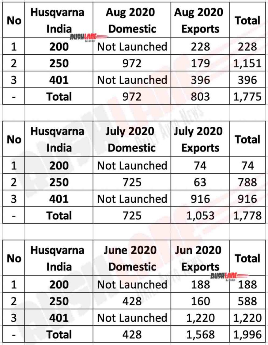 Husqvarna Sales Aug 2020