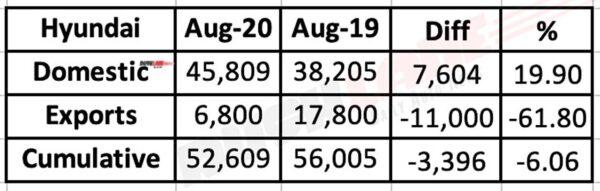 Hyundai Sales Aug 2020