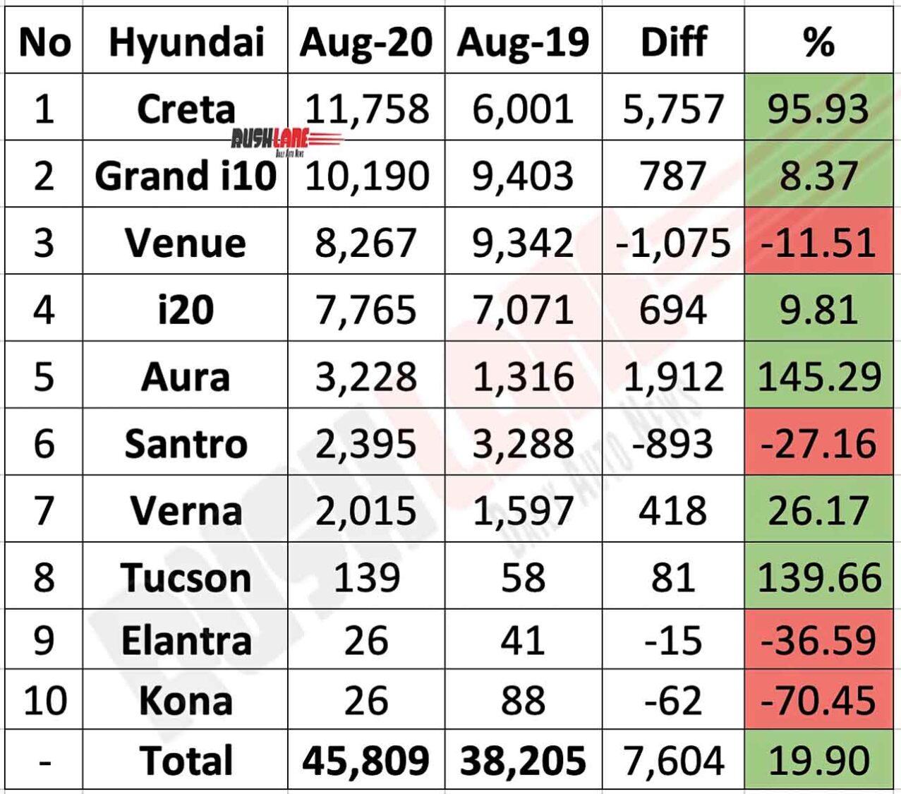 Hyundai Car Sales Data - Aug 2020