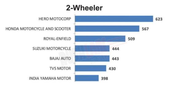 Dealer Satisfaction Level in Two Wheeler Segment