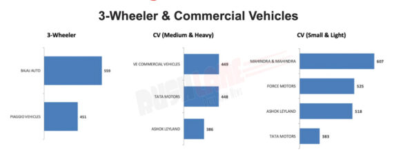 Dealer Satisfaction Level in 3W and CV Segment