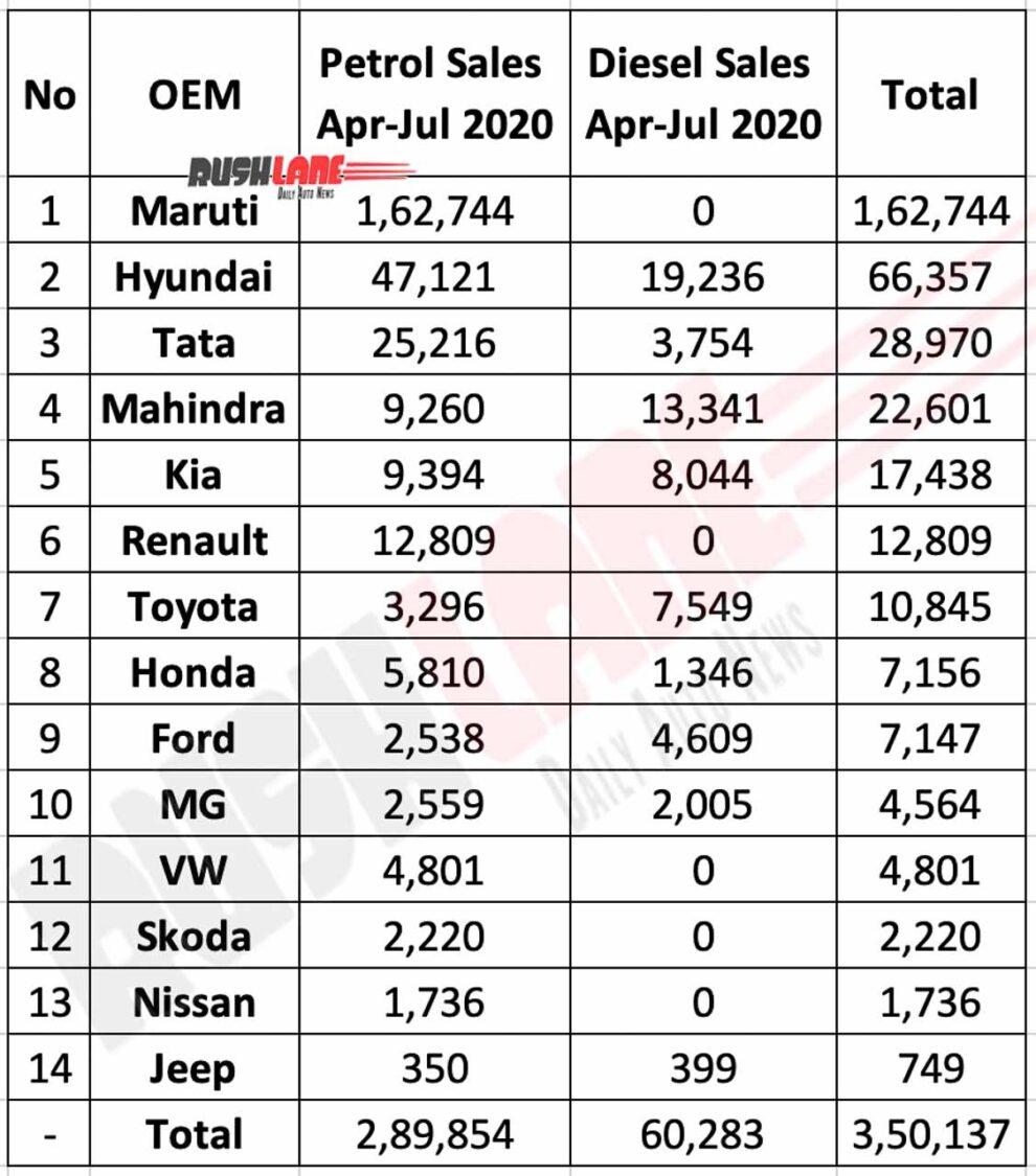 Petrol vs Diesel Car Sales April to July 2020