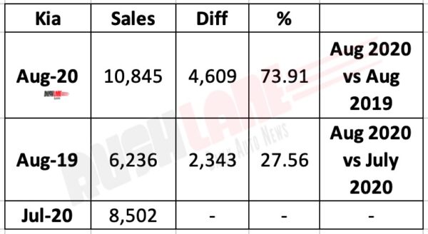 Kia India Sales Aug 2020
